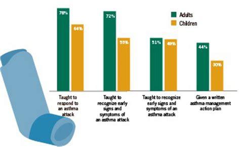 Essay of childhood asthma worldwide
